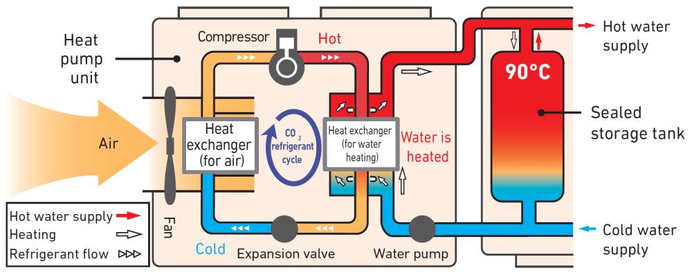 medium resolution of how heat pumps work