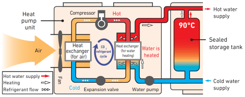 small resolution of how heat pumps work