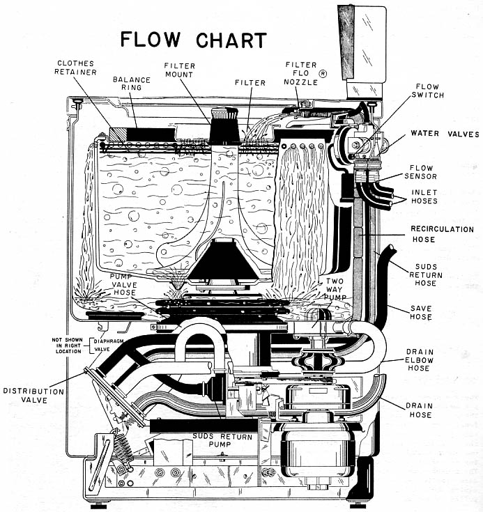 Ge Washing Machine Schematic, Ge, Free Engine Image For