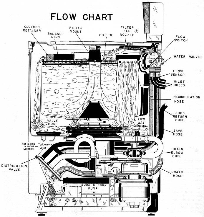 vintage ge dryer wiring diagram