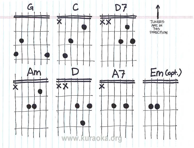 Topics For Guitar Presents Free Guitar Notes Chart