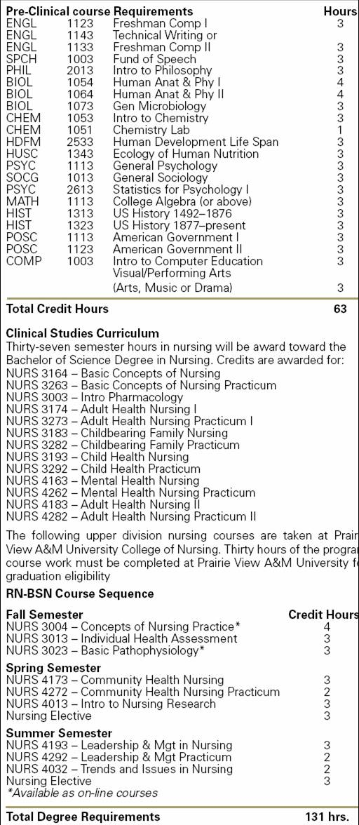 Rn To Bsn Program Courses : Free Programs, Utilities and
