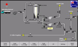 Liquid Sugar Handling System for Beverage Industry by