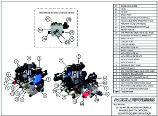 20-30 HP Standard Hydraulic Manifold With Optional Advantage (DRF) Manifold Assembly