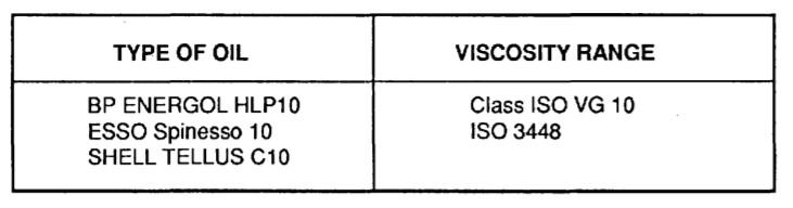 Periodic control, TYPE OF OIL, VISCOSITY RANGE