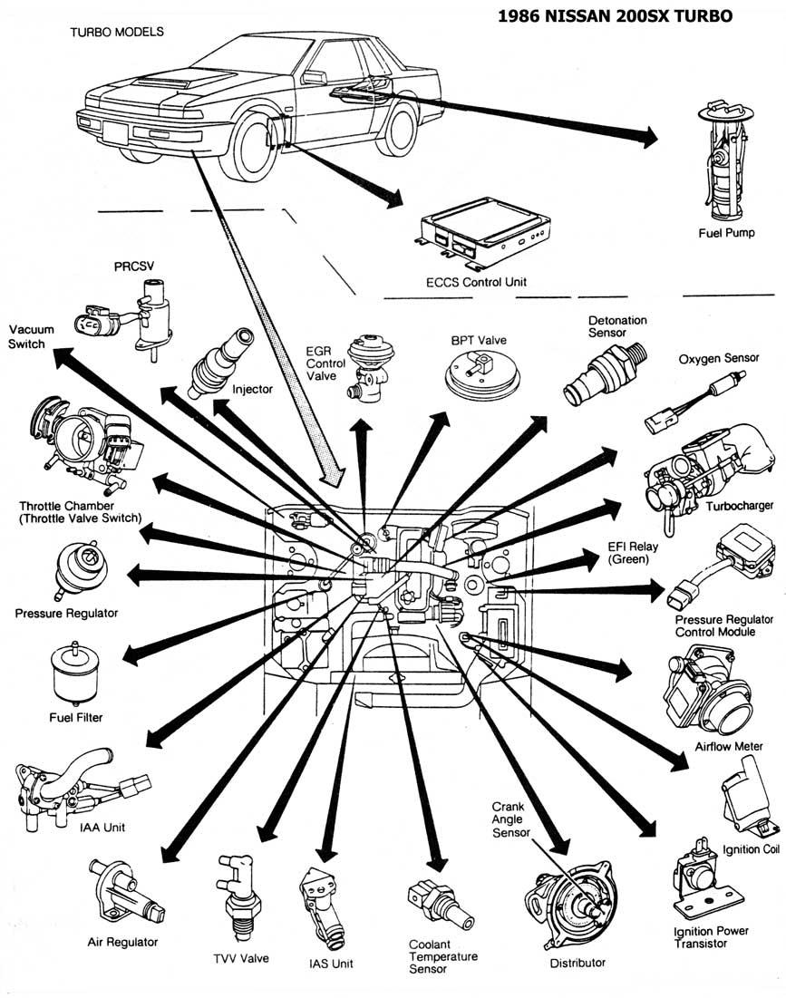 1986 200sx turbo cec ubicacion de ponentes