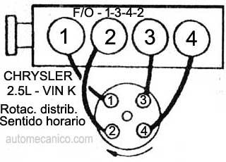 Como Ajustar La Banda De Tiempo En El Motor 2225 Sohc