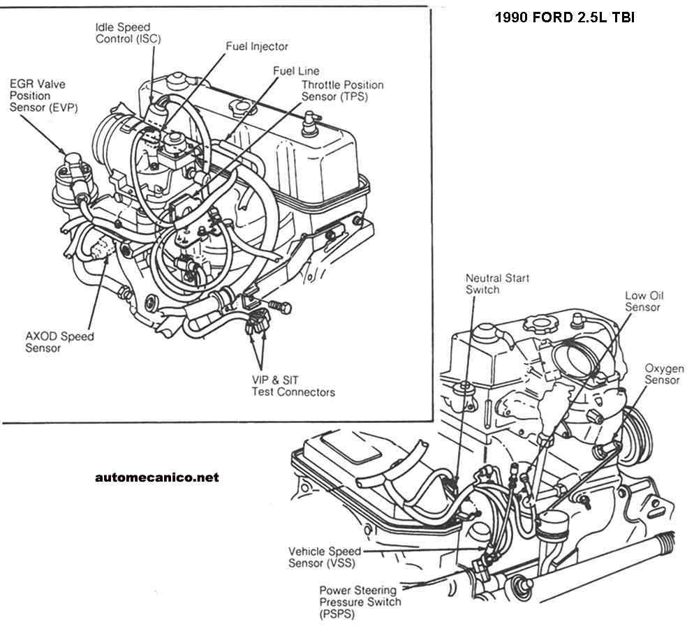 Ford, Diagramas