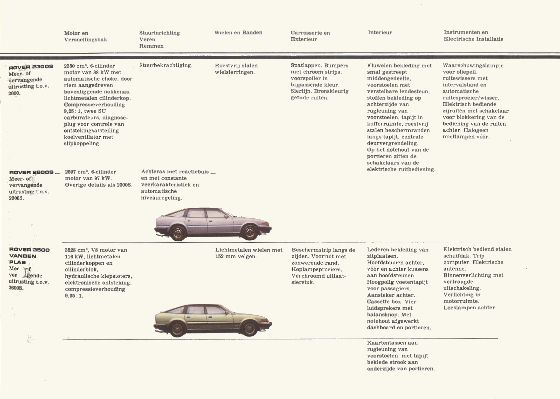 1980 Rover 2000/3500