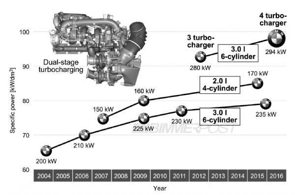 4 turbos pour le nouveau 6 en ligne BMW 3.0L Diesel