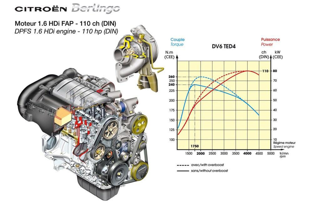 medium resolution of citroen berlingo multispace diagram of citroen berlingo engine at mazhai net