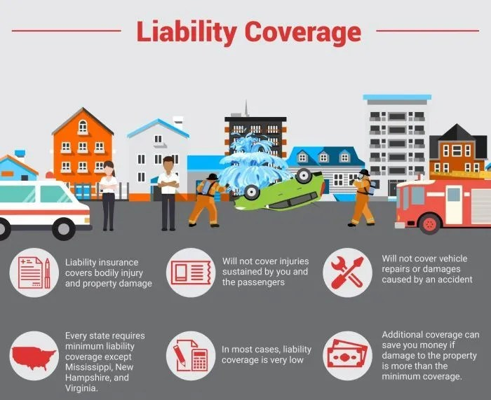 Image Result For Full Coverage Car Insurance Explained Insurance Com