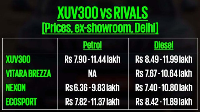 2019 Mahindra xuv 300 rivals price list