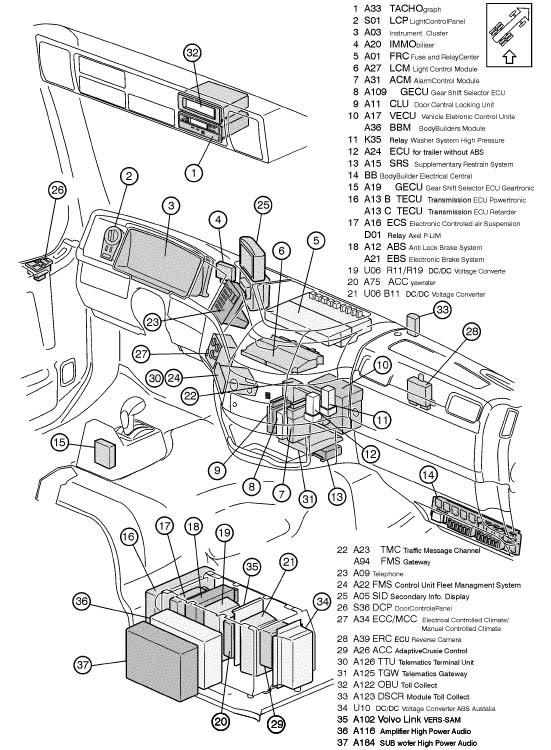 diagram 2003 volvo semi tractor wiring diagram full version