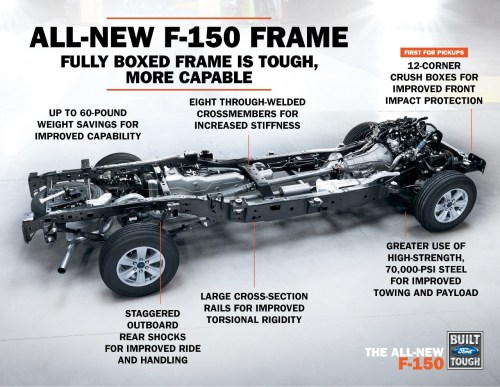 small resolution of 2015 ford f 150 loses 700 pounds and gets 2 7 liter ecoboost v6 f 150 frame rails f 150 frame diagram