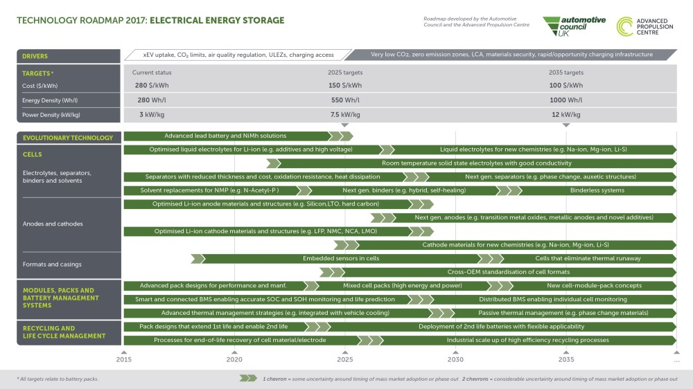 medium resolution of  electrical energy storage roadmap as appropriate