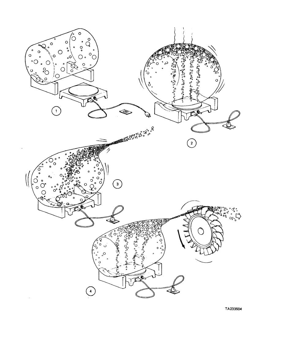 Figure 10-2. Theory of Gas Turbine Engine