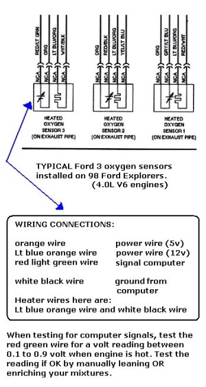 Testing 4 wire oxygen sensors involve checking the heater wires