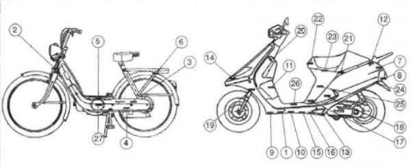 Dove si trova numero di telaio moto e ciclomotori
