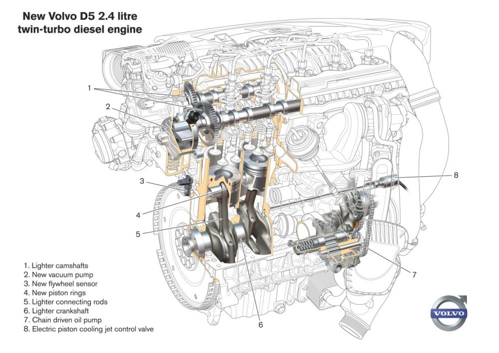medium resolution of volvo 2 4 engine diagram wiring diagram yer volvo 2 4 engine diagram