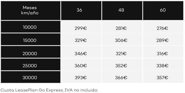 Renting ford PUMA Precios
