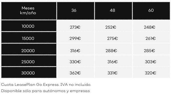Renting qashqai precios