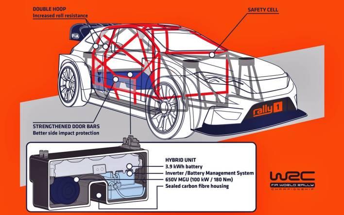 WRC Hybrid