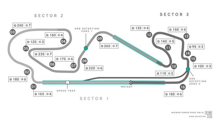 Circuito Barcelona