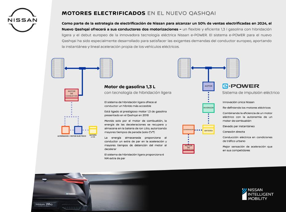 The new Nissan Qashqai will have hybrid engines and e-Power