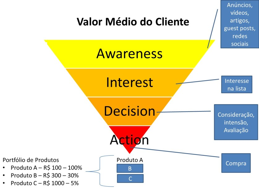 valor-medio-do-cliente-aida-negocio-online