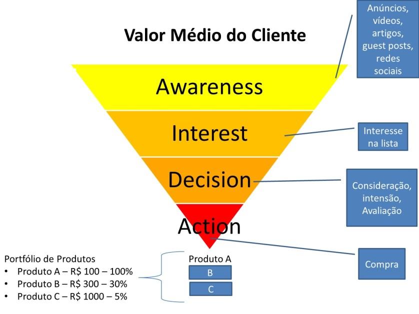valor-medio-do-cliente-aida-negocio-online