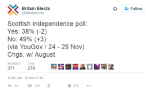 Latest independence poll