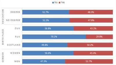 Wait, so people with degrees were more likely to vote Yes than those without?