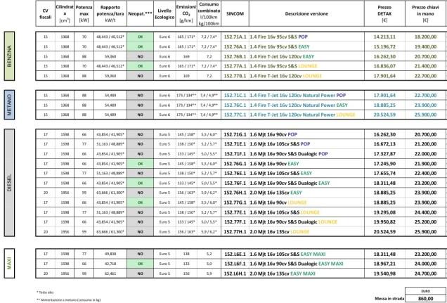 Listino prezzi Nuovo Fiat Doblò 2015