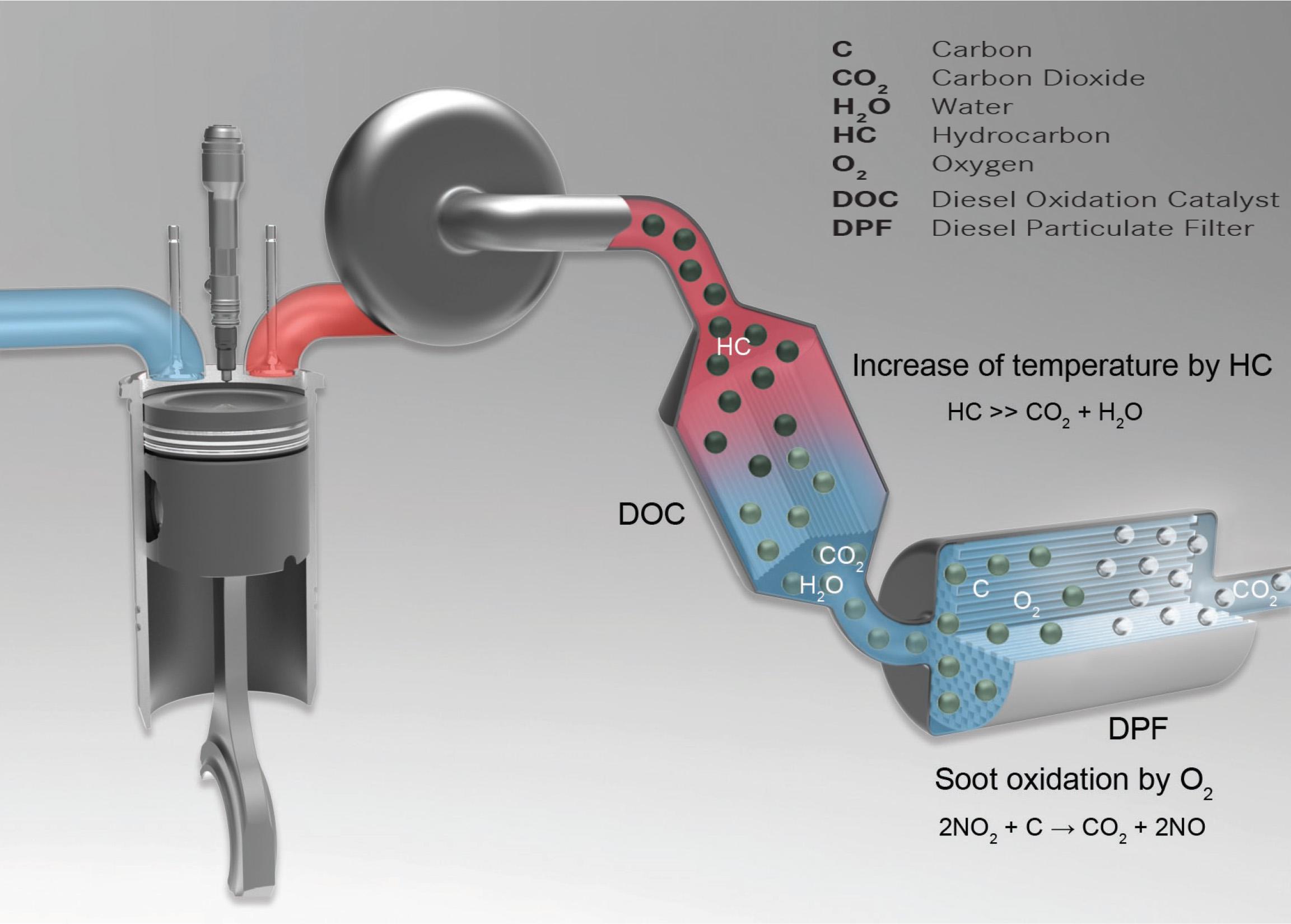 Avanti Wiring Diagram Il Filtro Antiparticolato Fap Dpf 232 Un Pericolo Per La