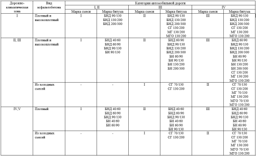 Таблица А.1