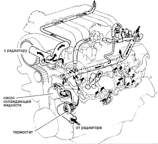 Тойота Ленд Крузер 100. Системы охлаждения двигателя