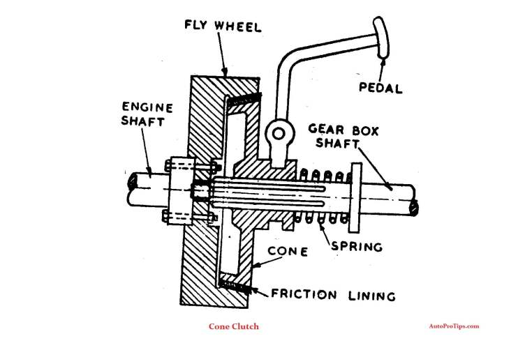 Line diagram of Cone Clutch