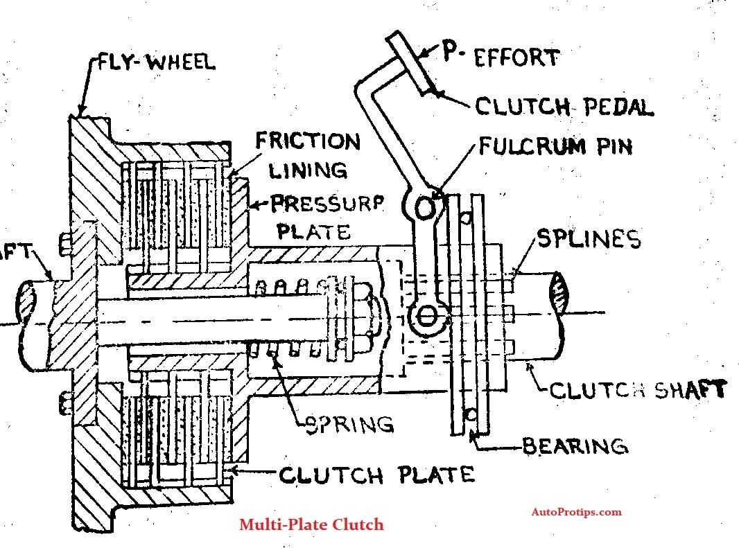Multi Plate Clutch