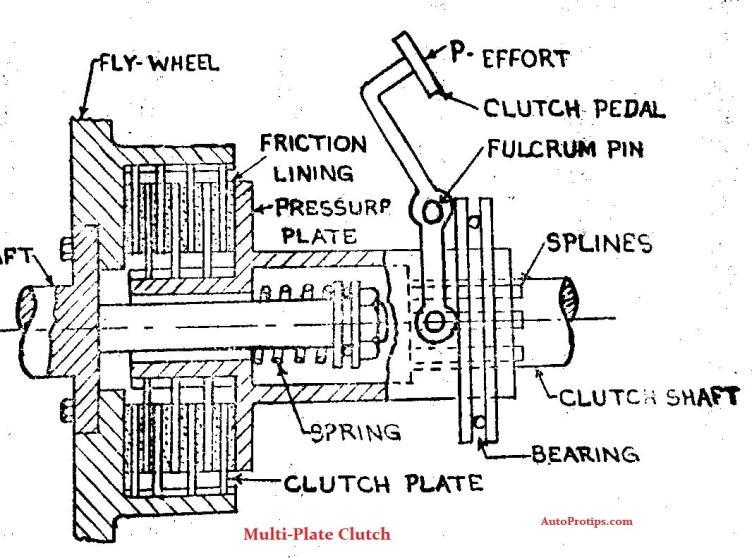 line diagram of Multi-Plate Clutch