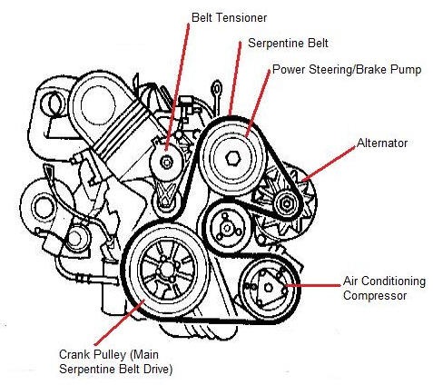 Belts and hoses Serviced by Automotive Unlimited of