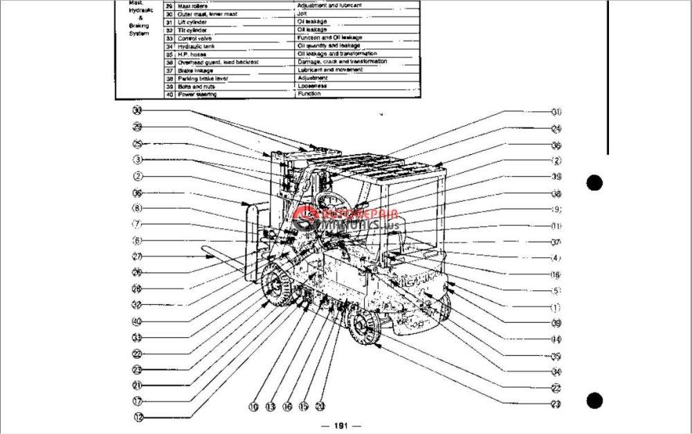 medium resolution of nichiyu forklift service manual auto repair manual forum cat skid steer wiring diagram