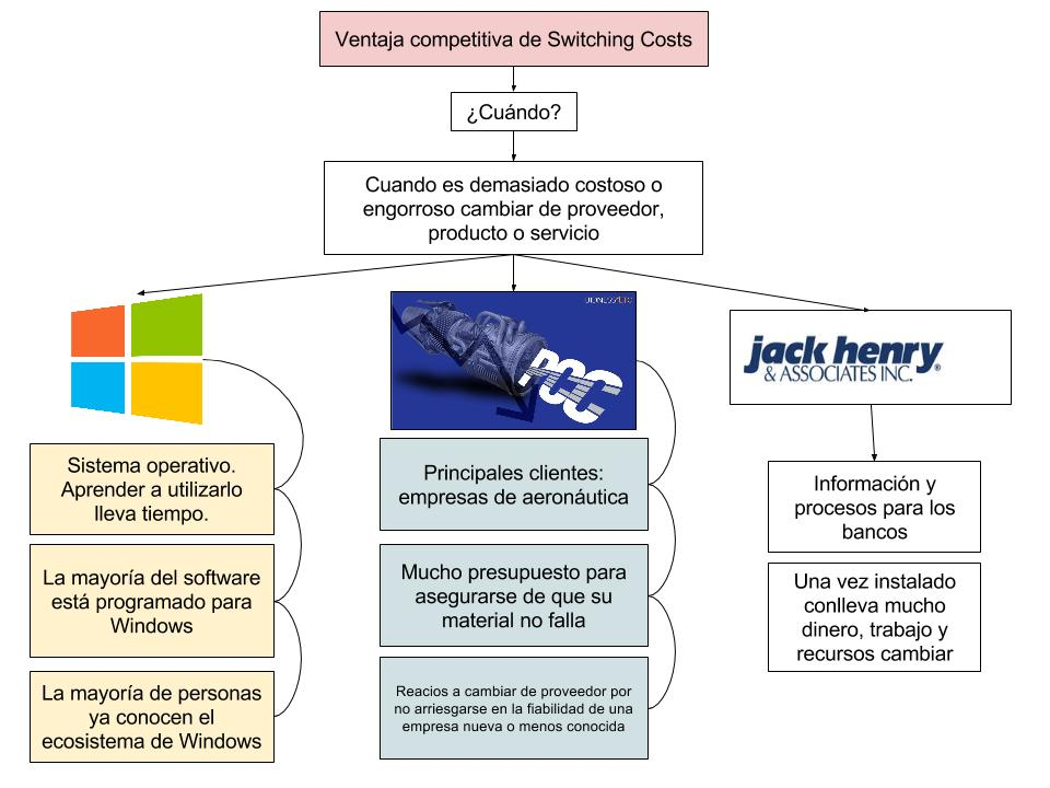 ventaja competitiva switching costs
