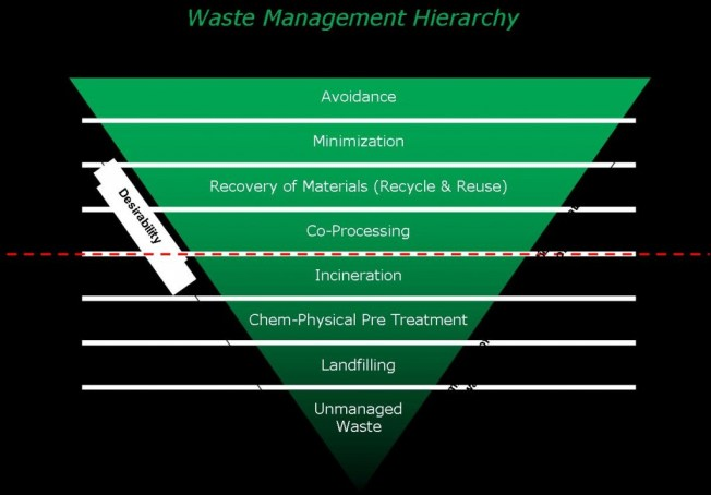 Waste Management ventaja competitiva