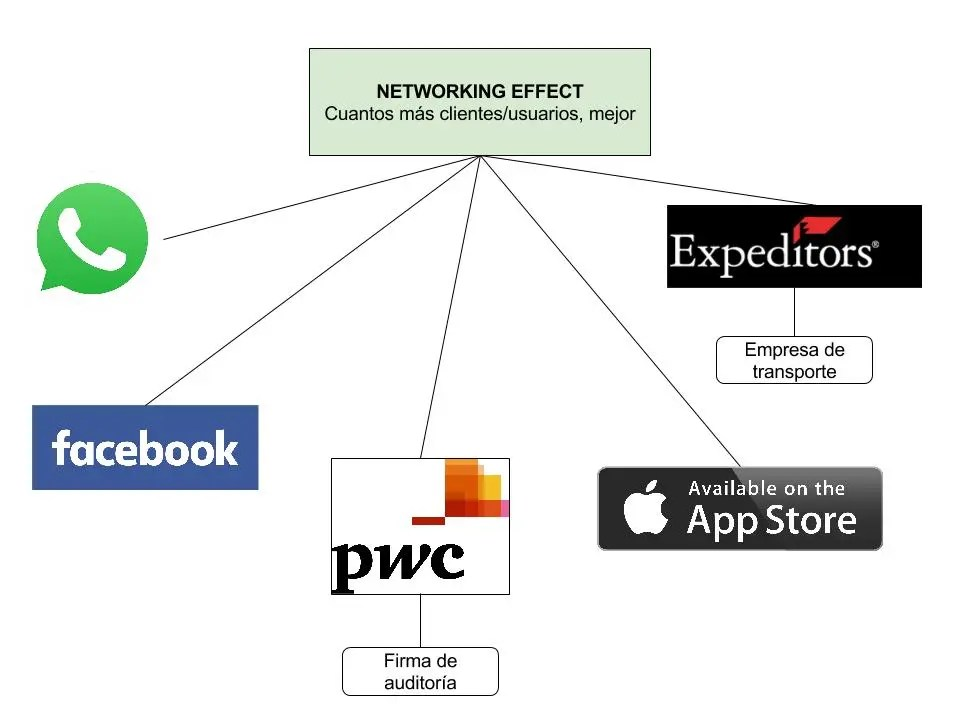 ventaja competitiva network effect