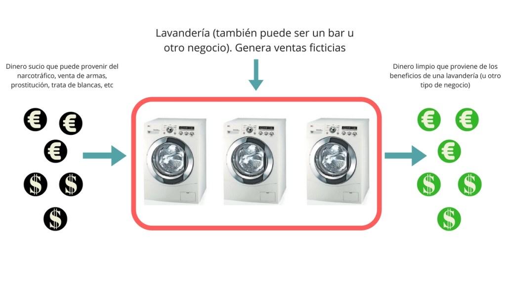 lavanderia-tambien-puede-ser-un-bar-u-otro-negocio-1