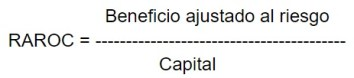 Rendimiento ajustado al riesgo de capital