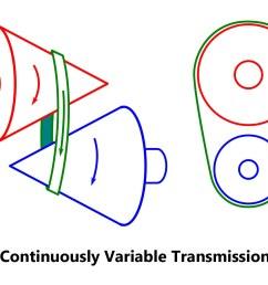 cvt diagram [ 1920 x 1280 Pixel ]