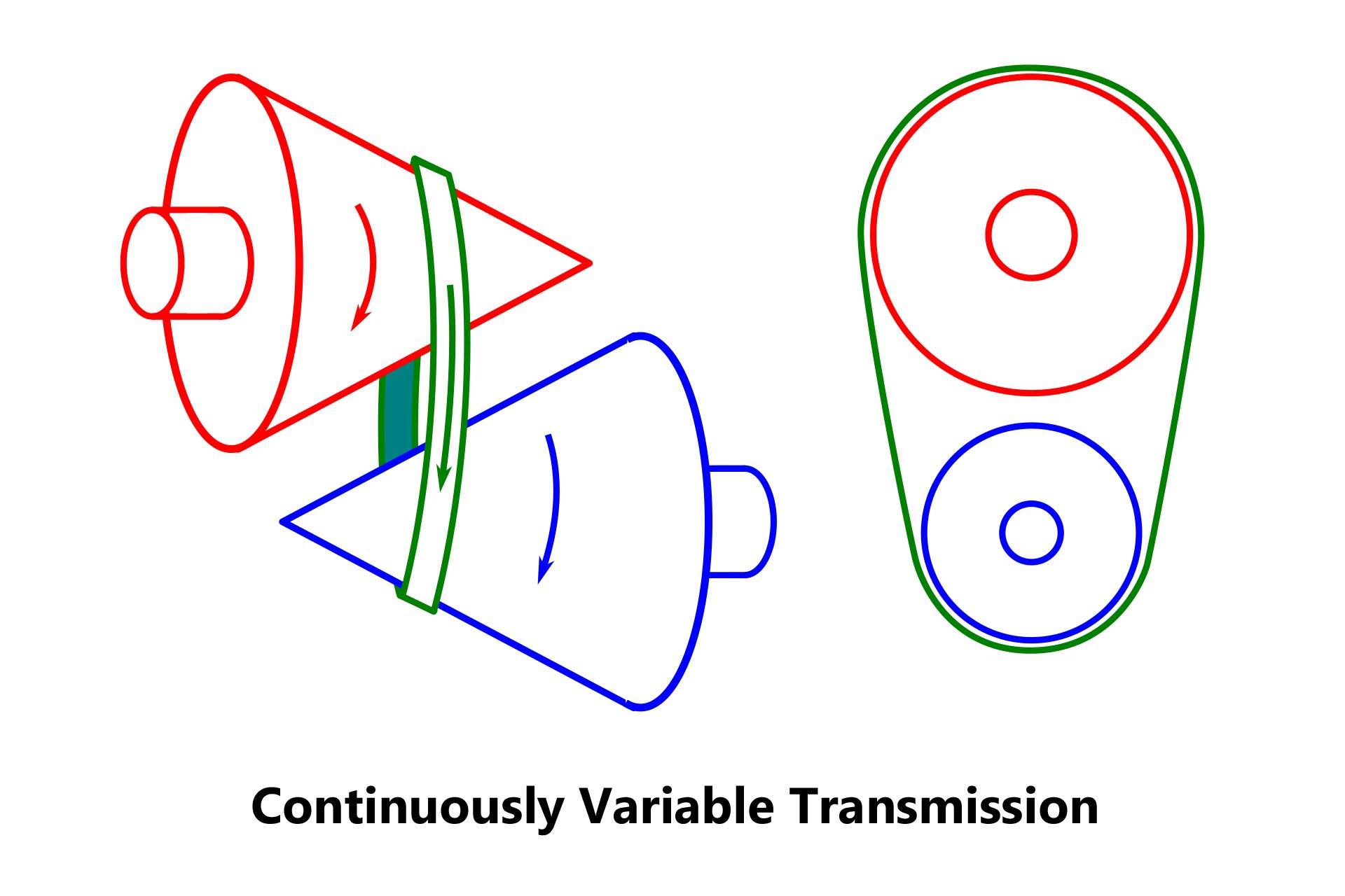 hight resolution of cvt diagram