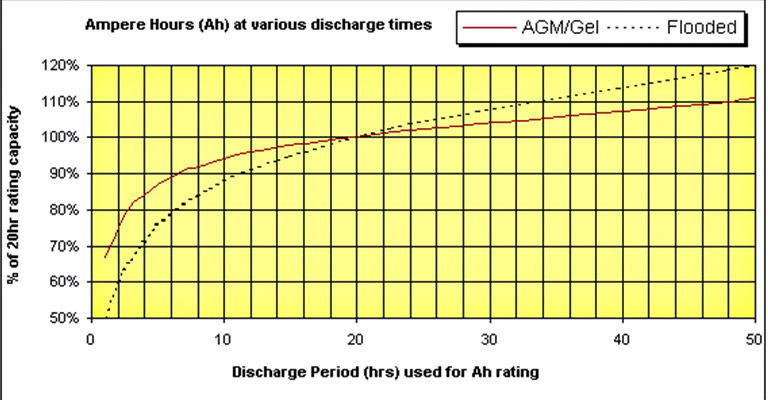 Car Battery Amp-hour Chart